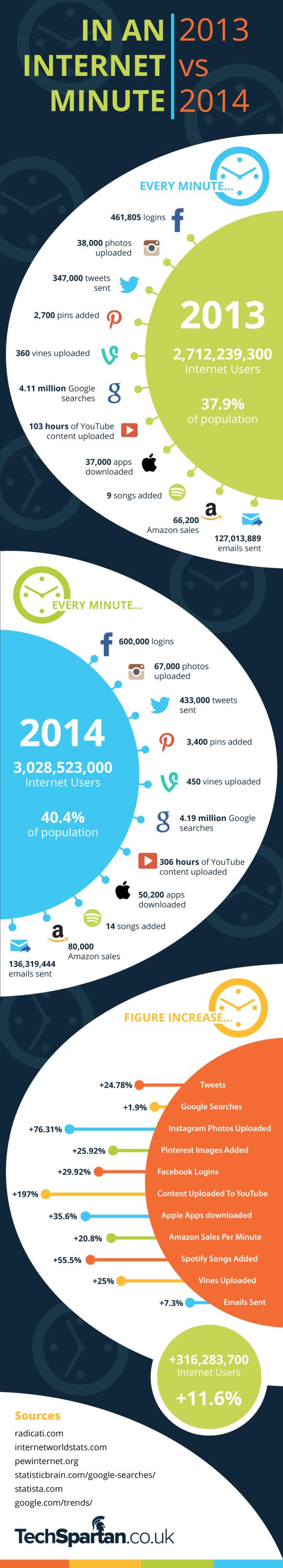 minute internet 2013 2014