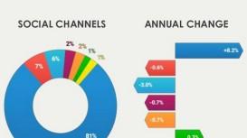 repartition-partages-sociaux-2014