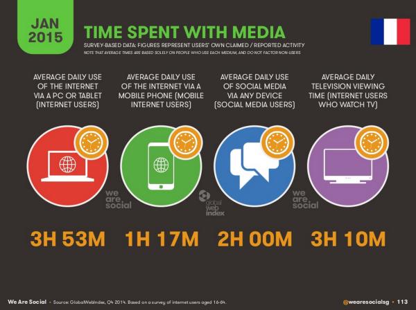 temps-passe-internet-france-2015