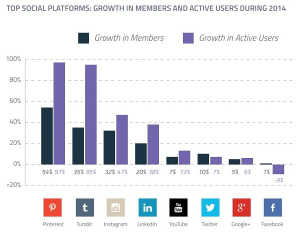 top-social-plateforms-2014