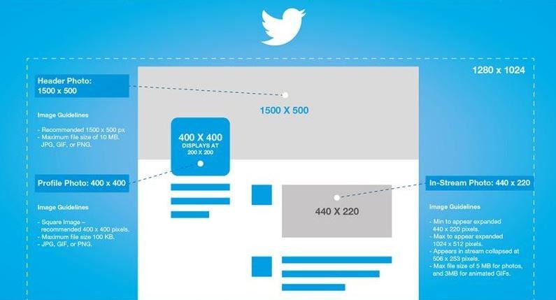 Guide 2016 des dimensions des images des médias sociaux