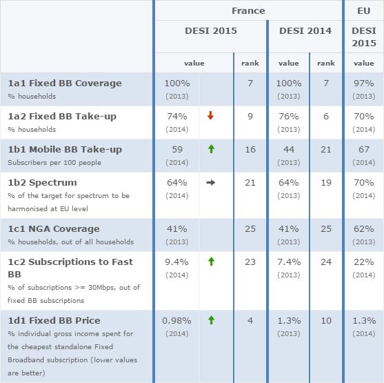 2015-02-25 09_54_36-France _ Digital Agenda for Europe _ European Commission
