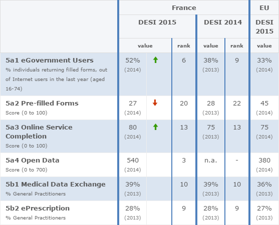 2015-02-25 10_14_06-France _ Digital Agenda for Europe _ European Commission