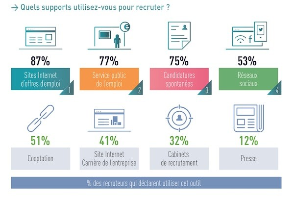 Outils-recrutement2014
