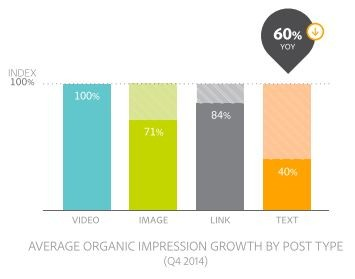 average-organic-impression-growth