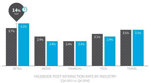 facebook-engagement-secteurs