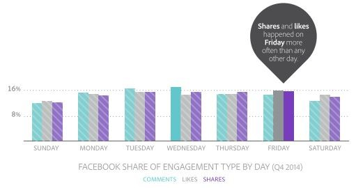 facebook-share-engagement