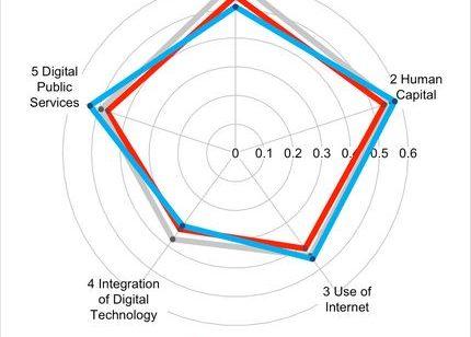 Français sont Européens utilisent moins réseaux sociaux