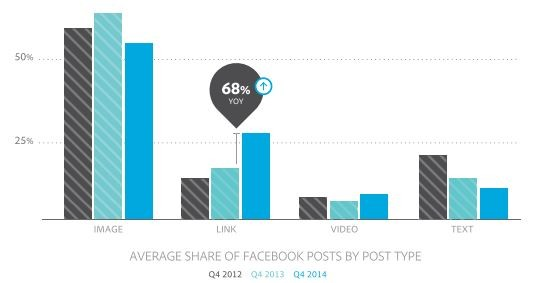 share-of-facebook-posts