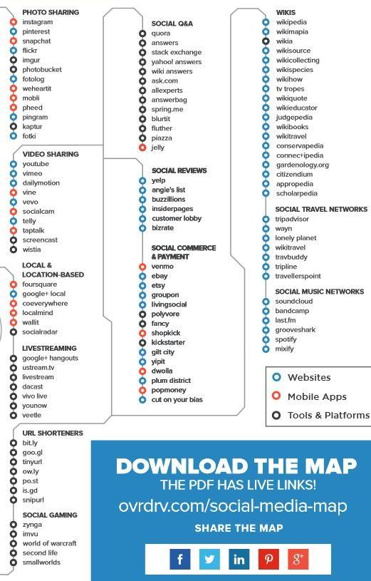 social media map 2