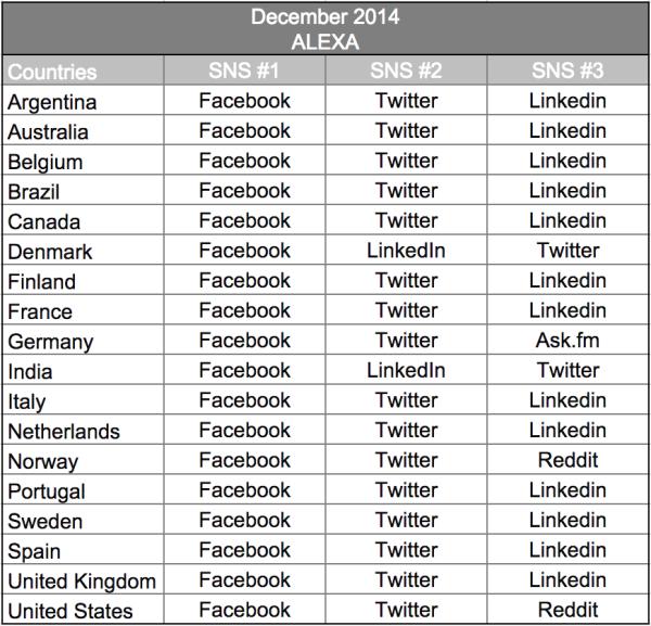 socialmedia_wordlwide_2014