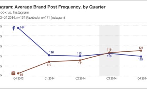 Instagram   fréquence publication  type contenu engagement