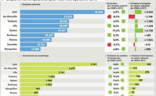 Numérique   top 10 villes françaises