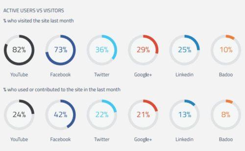 Facebook est réseau social génère plus d'engagement