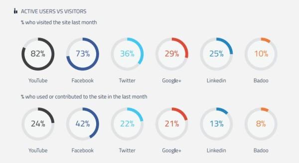 facebook est le r u00e9seau social qui g u00e9n u00e8re le plus d u0026 39 engagement