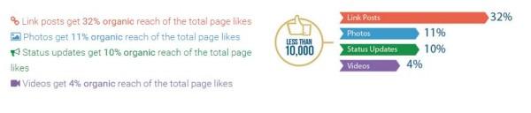reach-moins-10000-fans