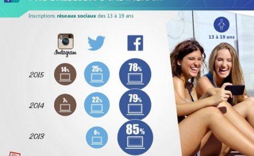 Étude Ipsos   jeunes  Internet réseaux sociaux