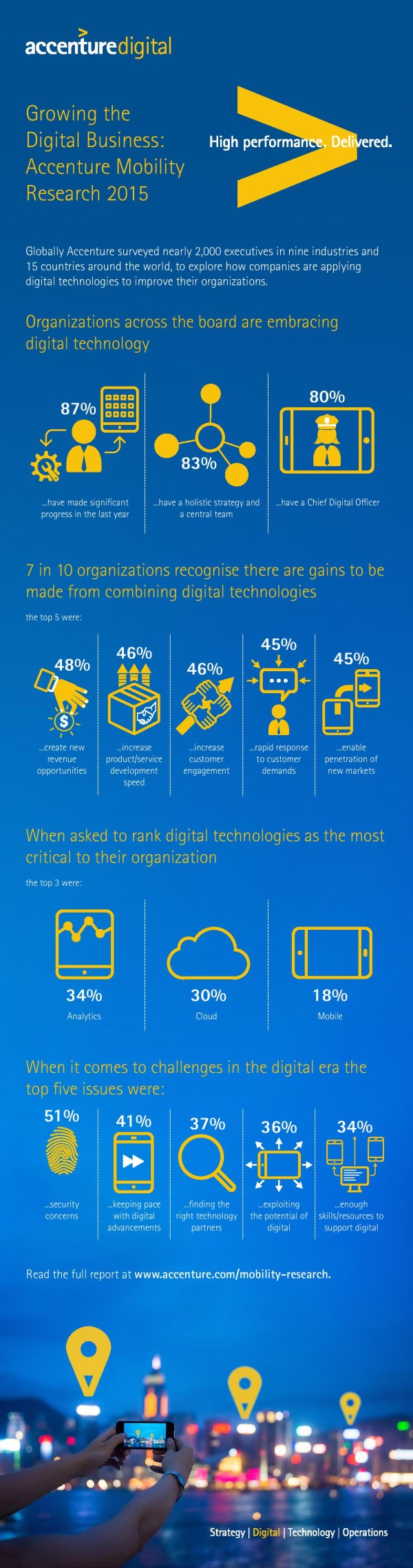 accenture-2015-mobility-research-infographic-page-001