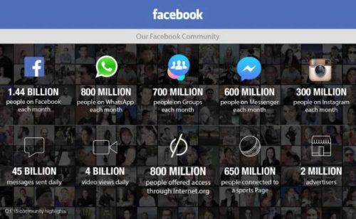 Facebook   tous chiffres d'utilisation 1er trimestre 2015
