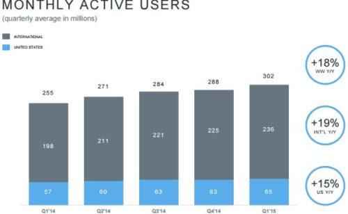 Twitter   302 millions d'utilisateurs résultats financiers décevants
