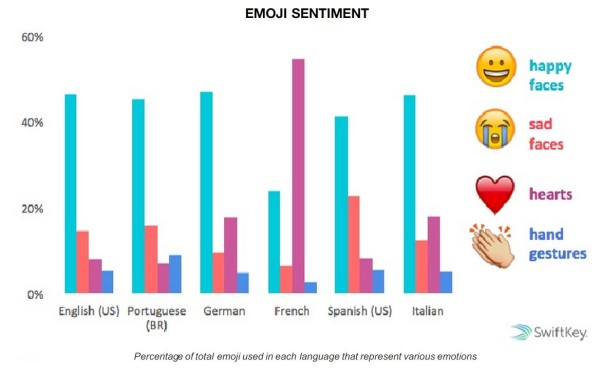 emjis-sentiments