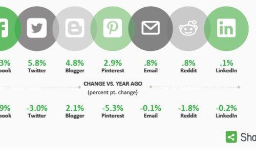 Facebook  numéro 1 partage social devant Twitter Blogger