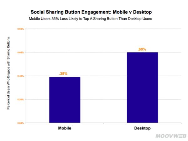 social-sharing-button