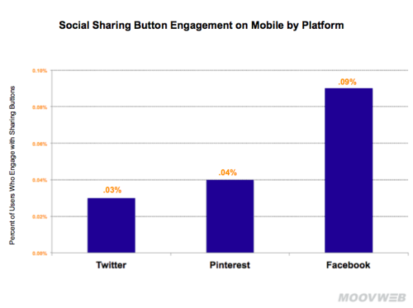 social-sharing-button-engagement-on-mobile-by-platform