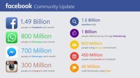 facebook-chiffres-zuck