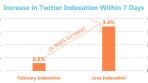 googleindexation-tweets