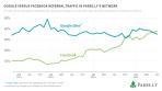 google-facebook-trafic-medias