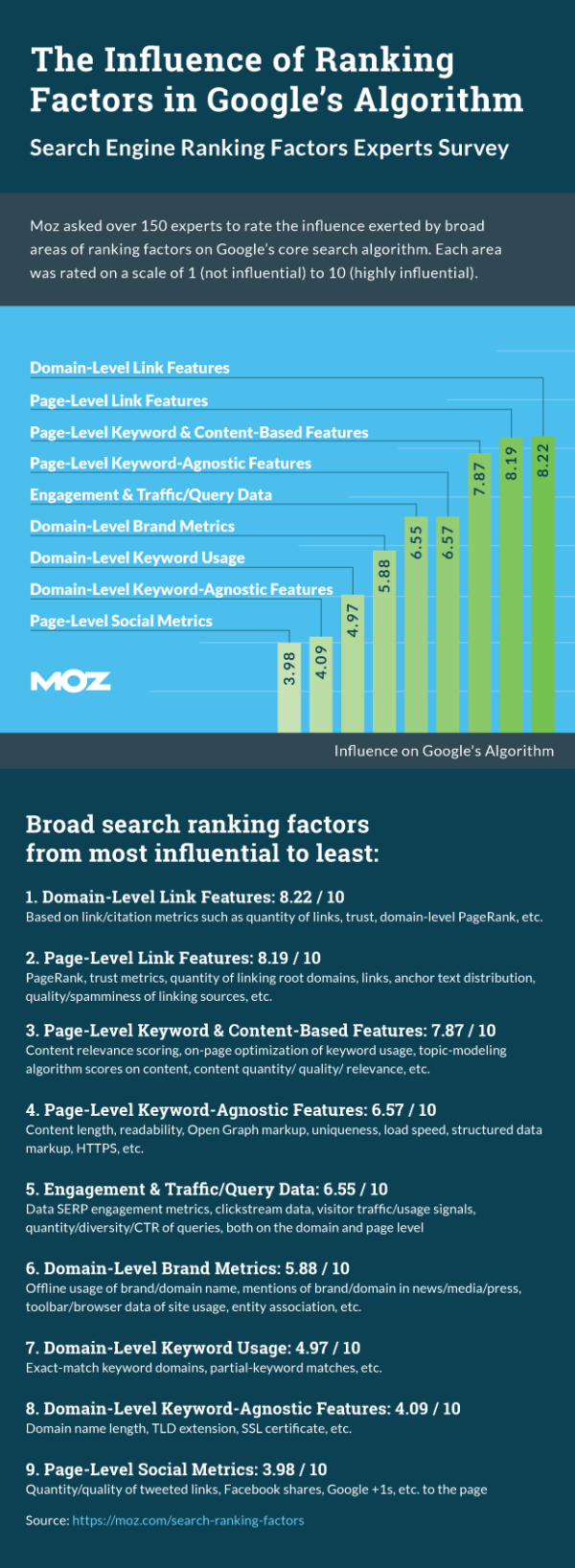 rankingfactors-info
