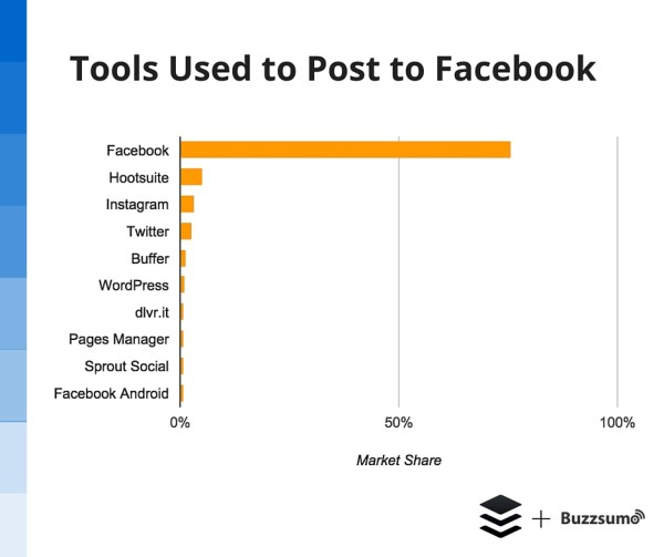 Tools-used-to-post-to-Facebook
