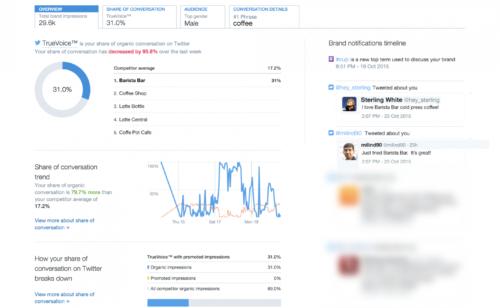 Twitter lance Brand Hub  outil data mining permettant d'analyser conversations