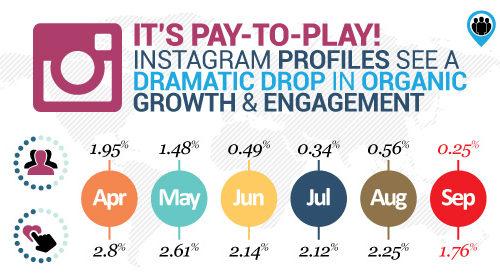 début fin visibilité organique Instagram