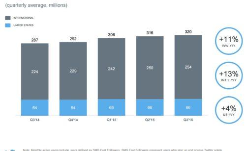 Twitter publie résultats décevants   307 millions d'utilisateurs $131 millions pertes