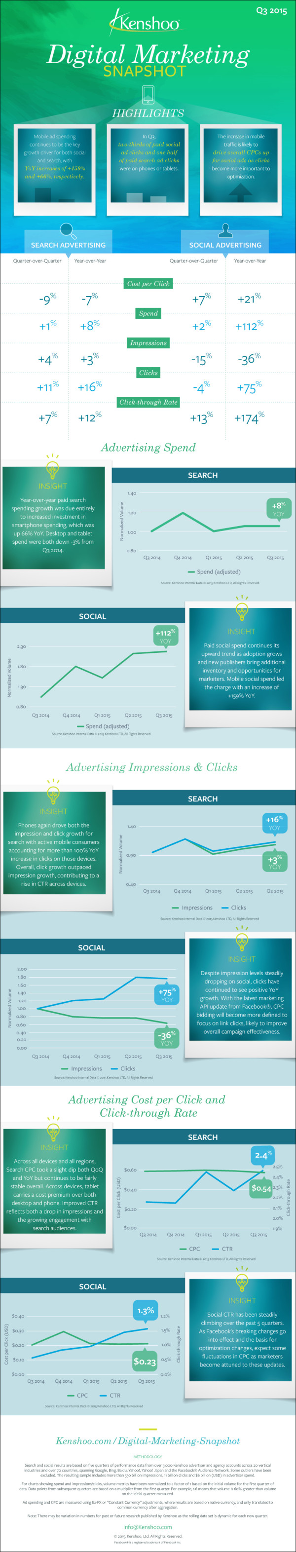 2015-Q3-Digital-Marketing-Trends