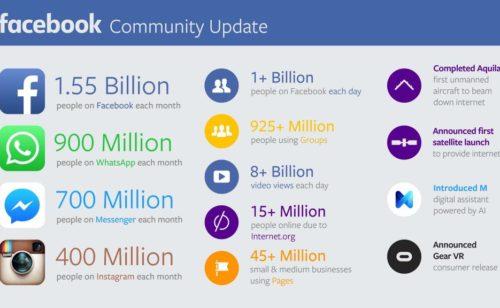 Facebook Q3   1 milliard d'utilisateurs quotidiens  8 milliards vidéos vues chaque jour…