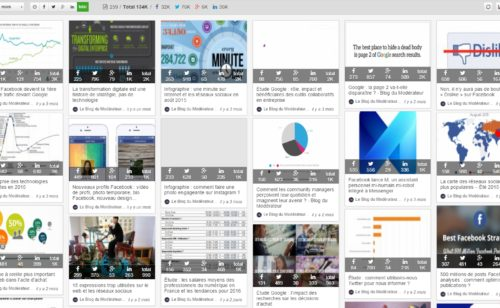 Test   SocialShare  repérer sujets tendance analyser viralité d'un site web