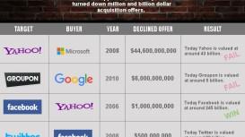 vendre-start-up-une