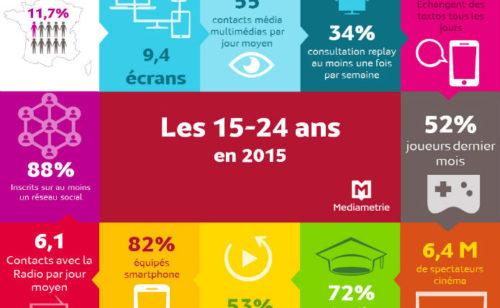 Étude Médiamétrie   15-24 ans digital