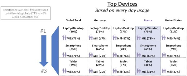 top-devices-france-2015
