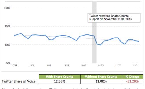 partages Twitter forte baisse depuis suppression compteur tweets