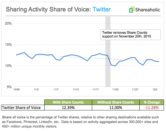twitter-activity_share-of-voice_november-20152