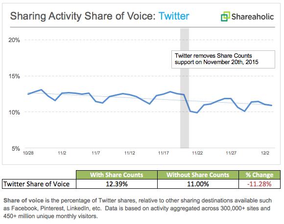 twitter-activity_share-of-voice_november-20152