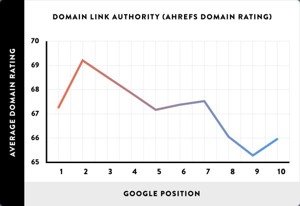 08_Domain-Link-Authority-AHREFs-Domain-Rating_line