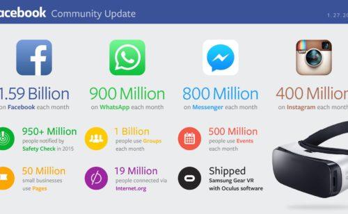 Facebook publie résultats 2015 dévoile chiffres WhatsApp  Messenger Instagram