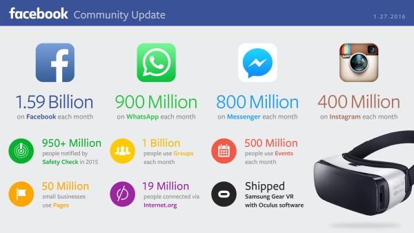 facebook-chiffres-2015