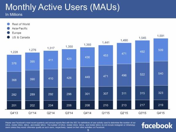facebook-mau-2015