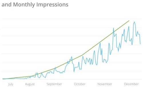 Instagram   13 fois plus publicités 6 mois